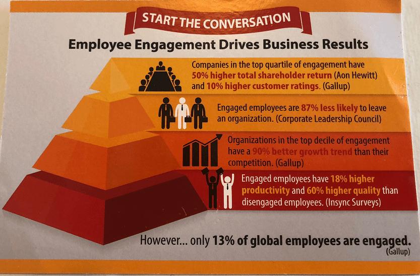 מחוברות עובדים היא מפתח להצלחה ארגונית
