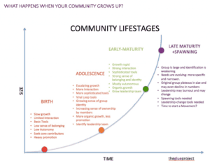 community lifestages