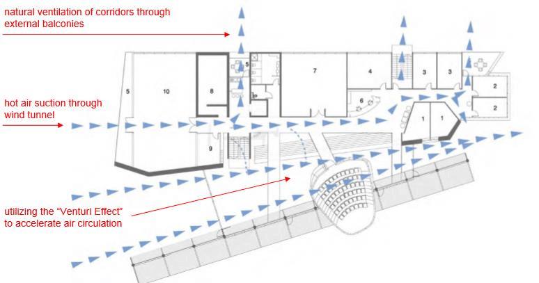 Passive Ventilation through Atrium - Porter Building Tel Aviv University. Image: Jacob Yasha Grobman, Nir Chen, Joseph Cory – the building Architects