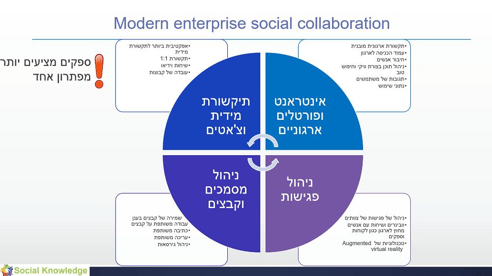 socialcollab