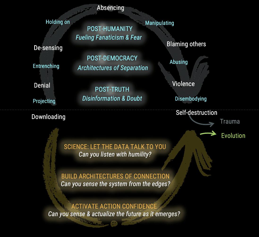 מהן יכולות הליבה לעתיד המתהווה – תרגום מאמר מאת אוטו שרמר