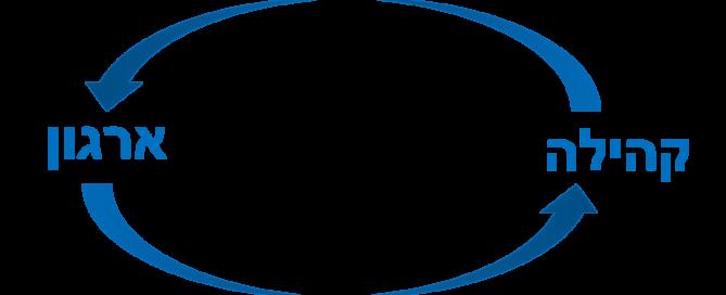 קהילה - ארגון